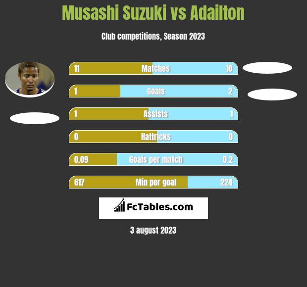 Musashi Suzuki vs Adailton h2h player stats