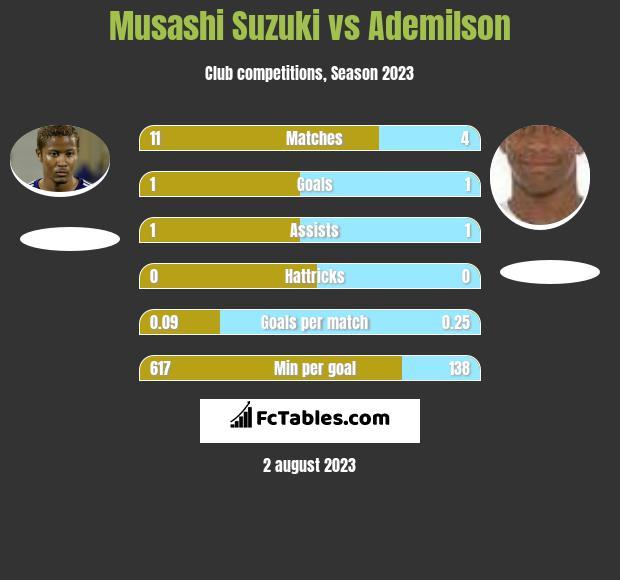 Musashi Suzuki vs Ademilson h2h player stats