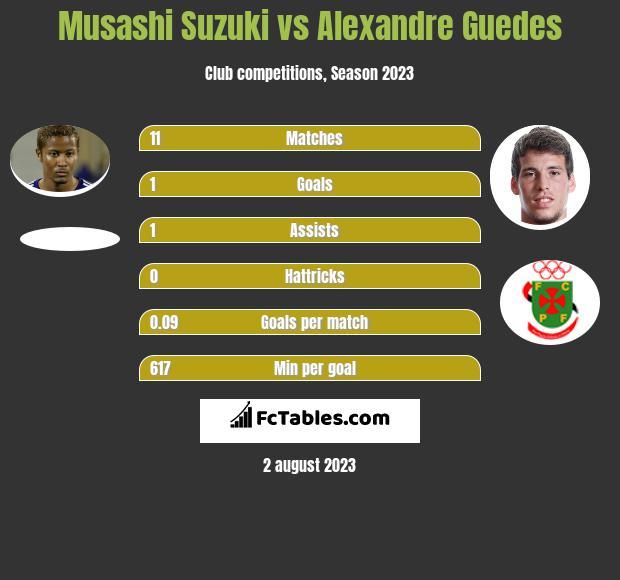 Musashi Suzuki vs Alexandre Guedes h2h player stats