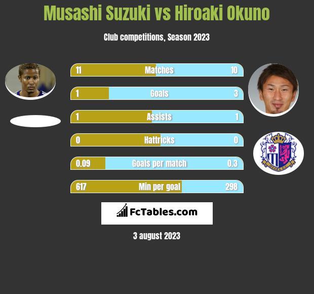 Consadole Sapporo Vs Gamba Osaka H2h 19 Sep 2020 Head To Head Stats Prediction