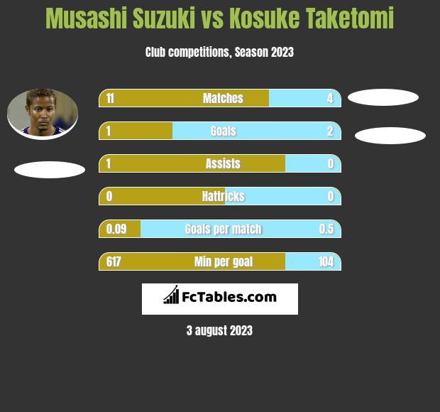 Musashi Suzuki vs Kosuke Taketomi h2h player stats
