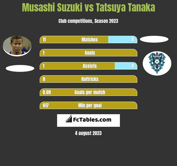 Musashi Suzuki vs Tatsuya Tanaka h2h player stats