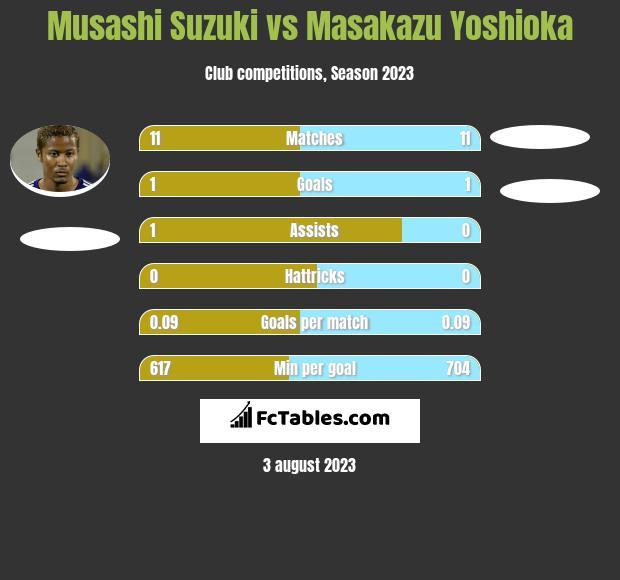 Musashi Suzuki vs Masakazu Yoshioka infographic