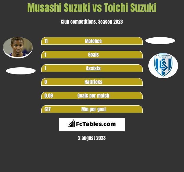 Musashi Suzuki vs Toichi Suzuki h2h player stats