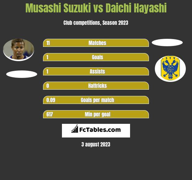 Musashi Daichi