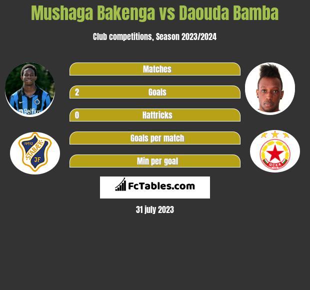 Mushaga Bakenga vs Daouda Bamba h2h player stats