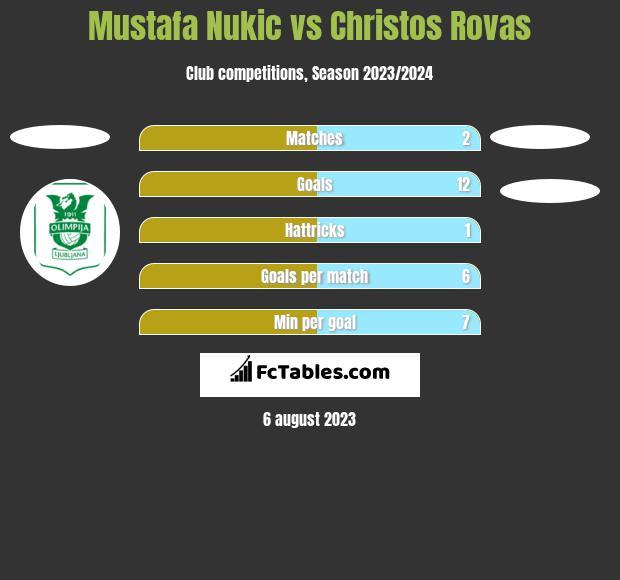 Mustafa Nukic vs Christos Rovas h2h player stats