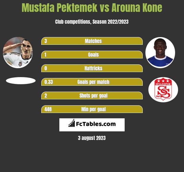 Mustafa Pektemek vs Arouna Kone infographic
