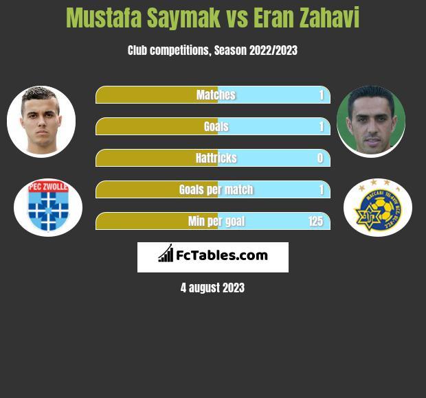 Mustafa Saymak vs Eran Zahavi h2h player stats