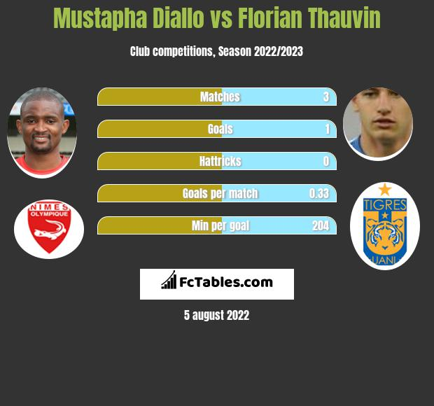 Mustapha Diallo vs Florian Thauvin h2h player stats
