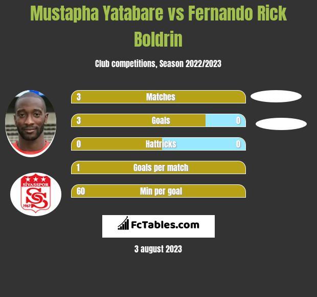 Mustapha Yatabare vs Fernando Rick Boldrin infographic