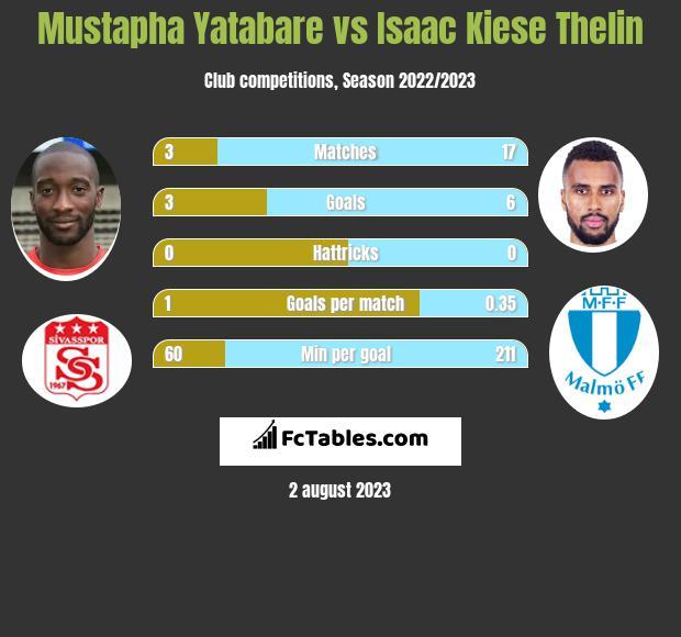 Mustapha Yatabare vs Isaac Kiese Thelin h2h player stats
