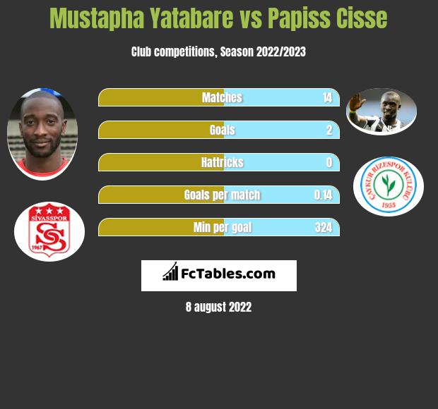Mustapha Yatabare vs Papiss Cisse h2h player stats