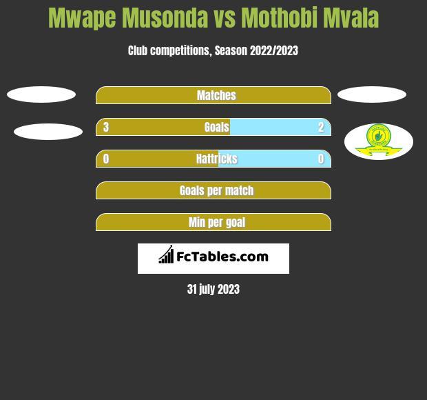 Mwape Musonda vs Mothobi Mvala h2h player stats