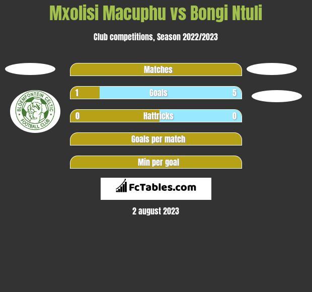 Mxolisi Macuphu vs Bongi Ntuli h2h player stats