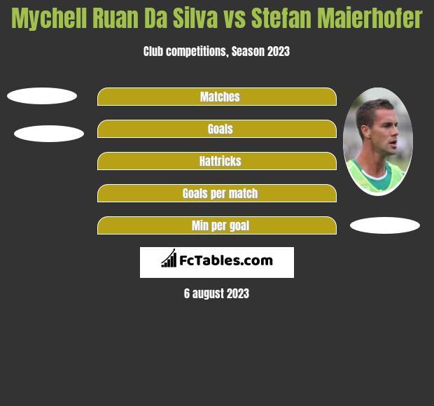 Mychell Ruan Da Silva vs Stefan Maierhofer h2h player stats