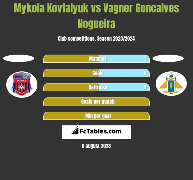 Mykola Kovtalyuk vs Vagner Goncalves Nogueira h2h player stats