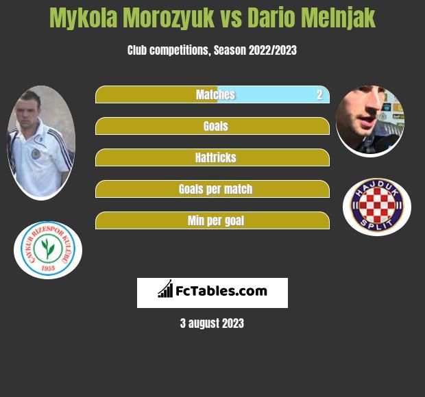 Mykola Morozyuk vs Dario Melnjak infographic