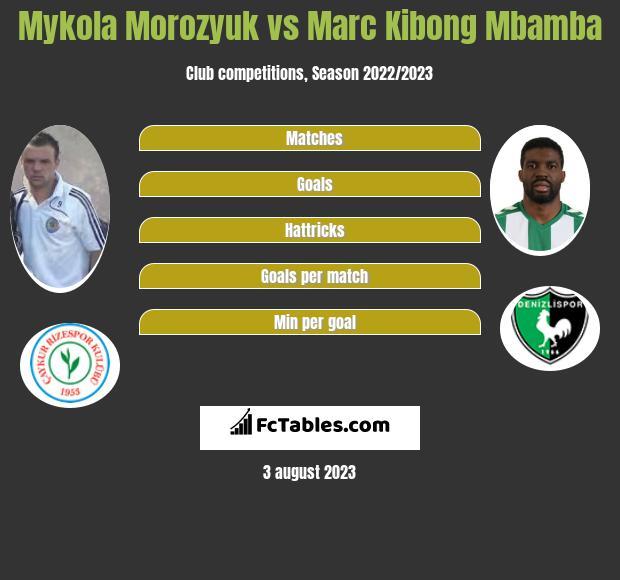 Mykola Morozyuk vs Marc Kibong Mbamba infographic