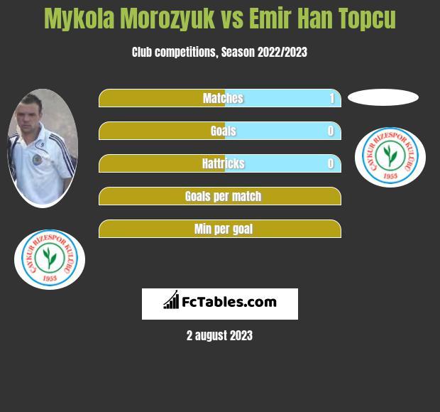 Mykola Morozyuk vs Emir Han Topcu infographic