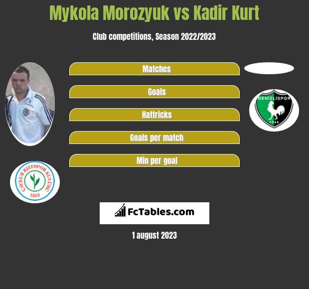 Mykola Morozyuk vs Kadir Kurt infographic