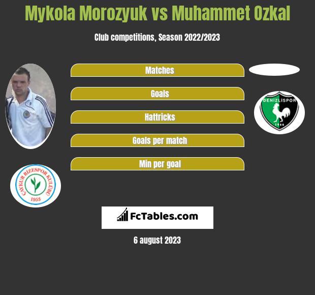 Mykola Morozyuk vs Muhammet Ozkal infographic