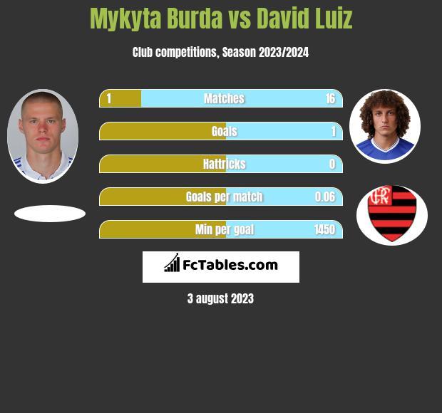 Mykyta Burda vs David Luiz infographic