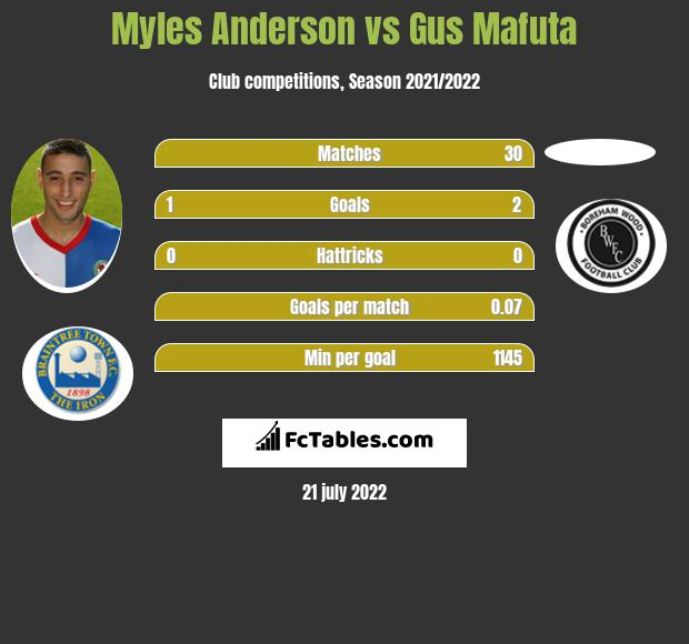 Myles Anderson vs Gus Mafuta infographic