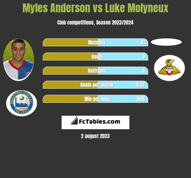 Myles Anderson vs Luke Molyneux infographic