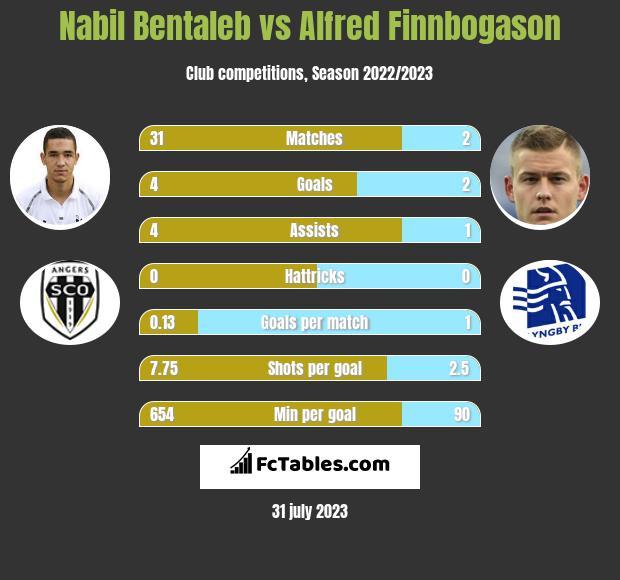 Nabil Bentaleb vs Alfred Finnbogason h2h player stats