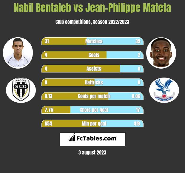 Nabil Bentaleb vs Jean-Philippe Mateta h2h player stats