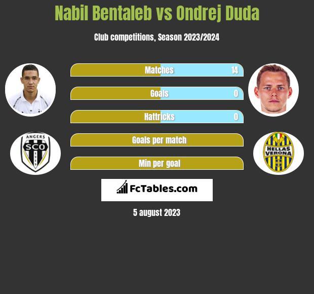 Nabil Bentaleb vs Ondrej Duda infographic