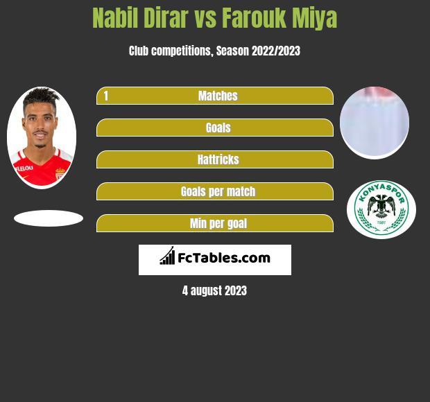 Nabil Dirar vs Farouk Miya infographic