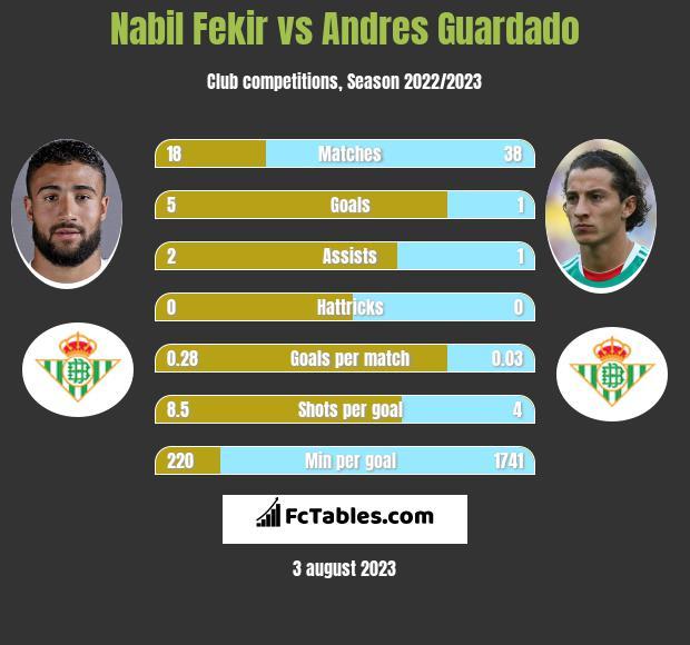 Nabil Fekir vs Andres Guardado infographic