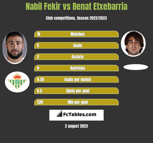 Nabil Fekir vs Benat Etxebarria infographic
