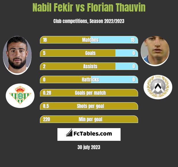 Nabil Fekir vs Florian Thauvin h2h player stats