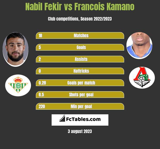 Nabil Fekir vs Francois Kamano infographic
