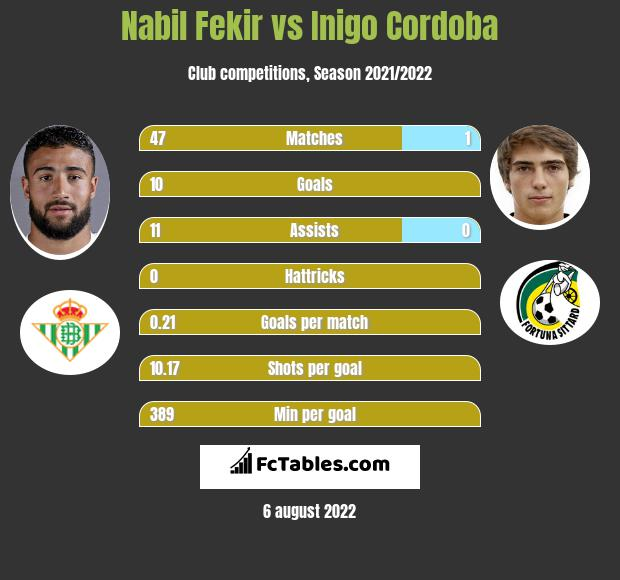 Nabil Fekir infographic statistics for Athletic Bilbao