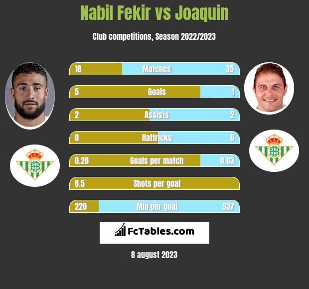 Nabil Fekir vs Joaquin infographic