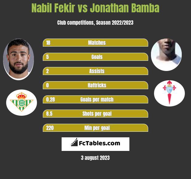 Nabil Fekir vs Jonathan Bamba h2h player stats