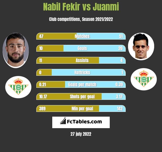 Nabil Fekir infographic statistics for Real Betis