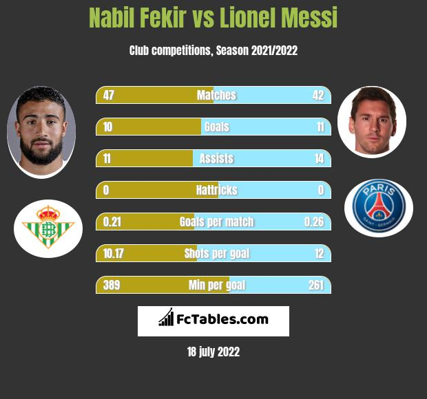 Nabil Fekir vs Lionel Messi h2h player stats
