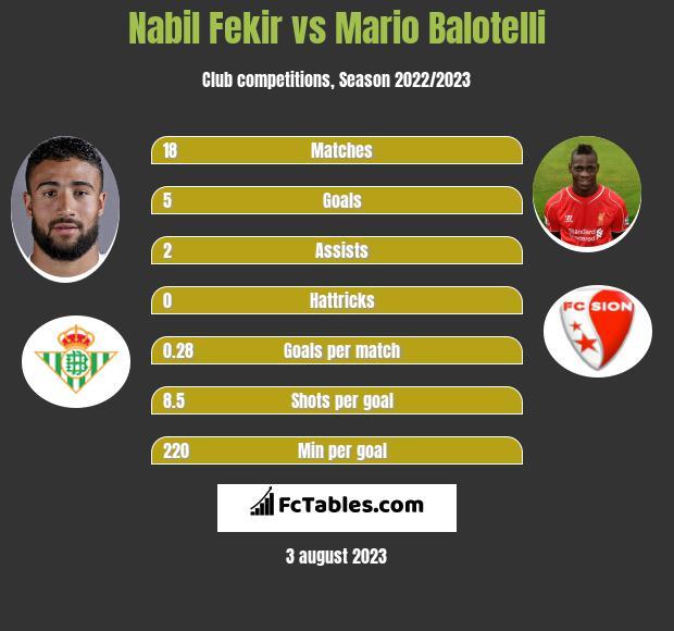 Nabil Fekir vs Mario Balotelli h2h player stats