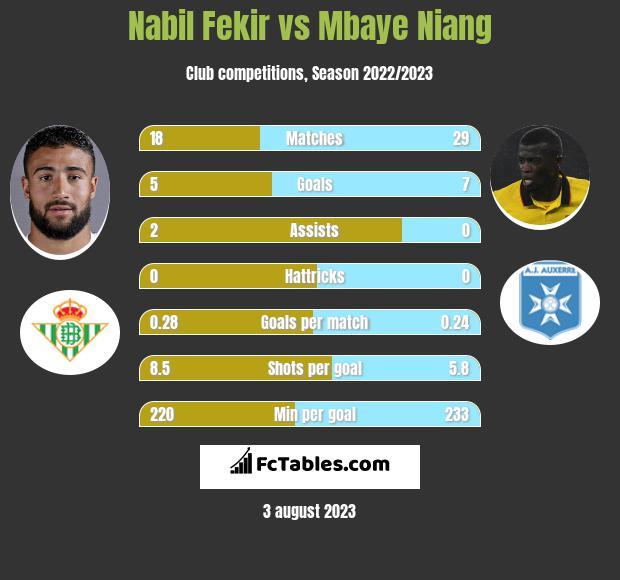 Nabil Fekir vs Mbaye Niang infographic