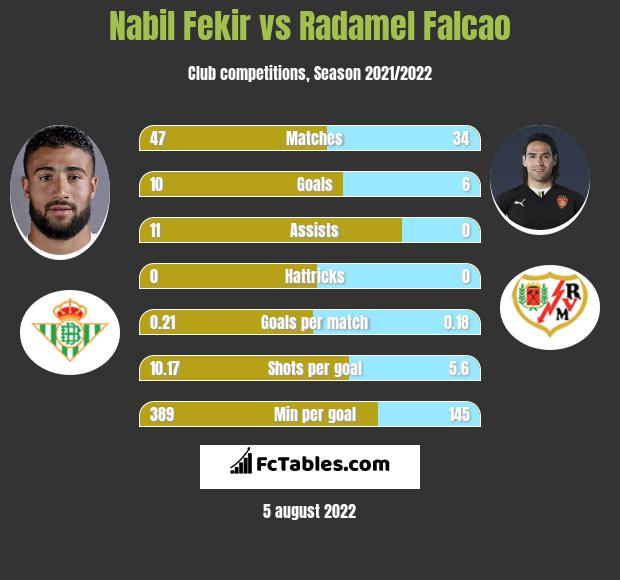 Nabil Fekir vs Radamel Falcao h2h player stats