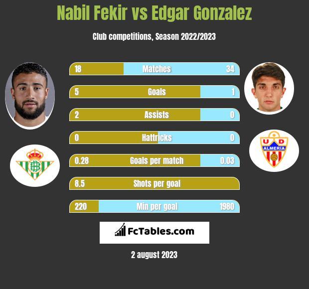 Nabil Fekir vs Edgar Gonzalez infographic