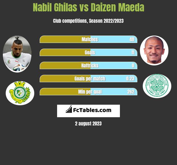 Nabil Ghilas vs Daizen Maeda infographic