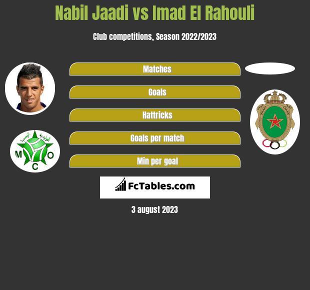 Nabil Jaadi vs Imad El Rahouli h2h player stats