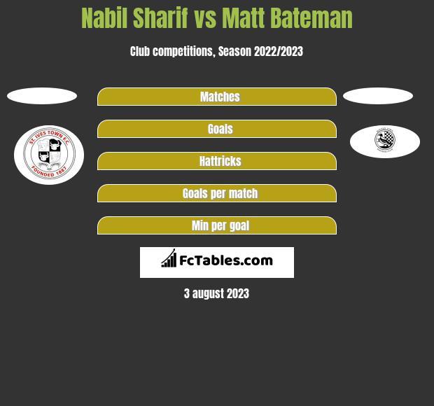 Nabil Sharif vs Matt Bateman h2h player stats