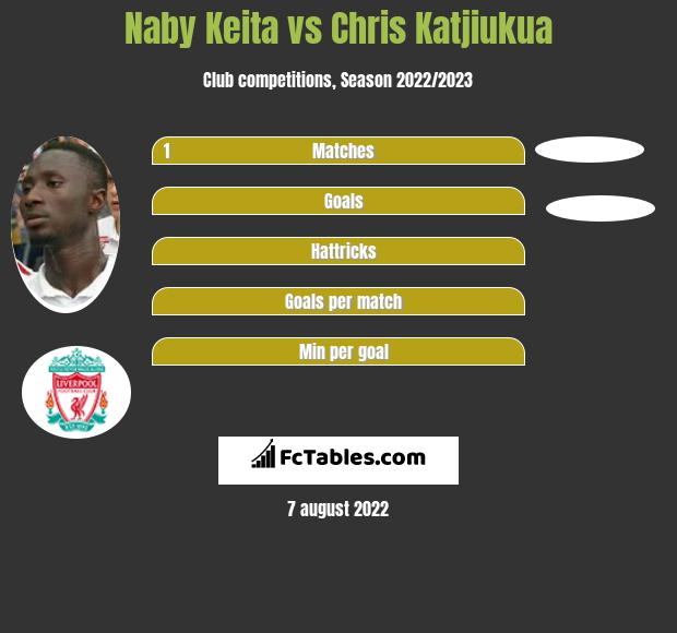Naby Keita vs Chris Katjiukua h2h player stats